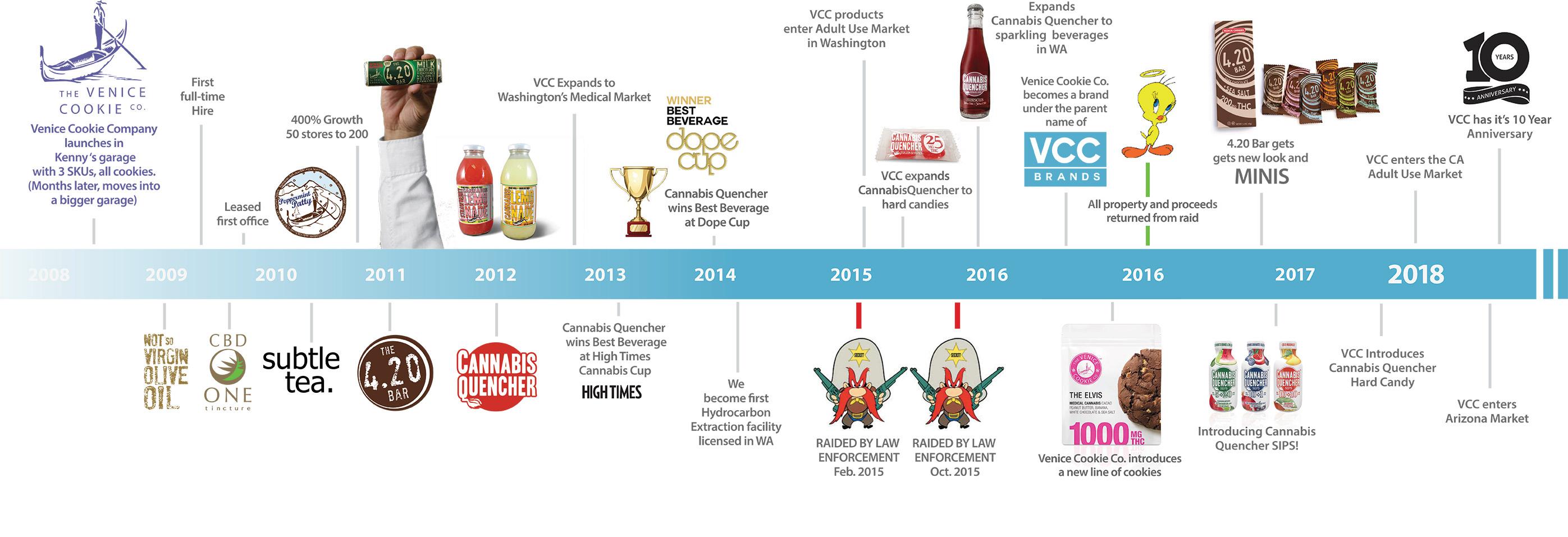 VCC-Brands-Timeline-R8