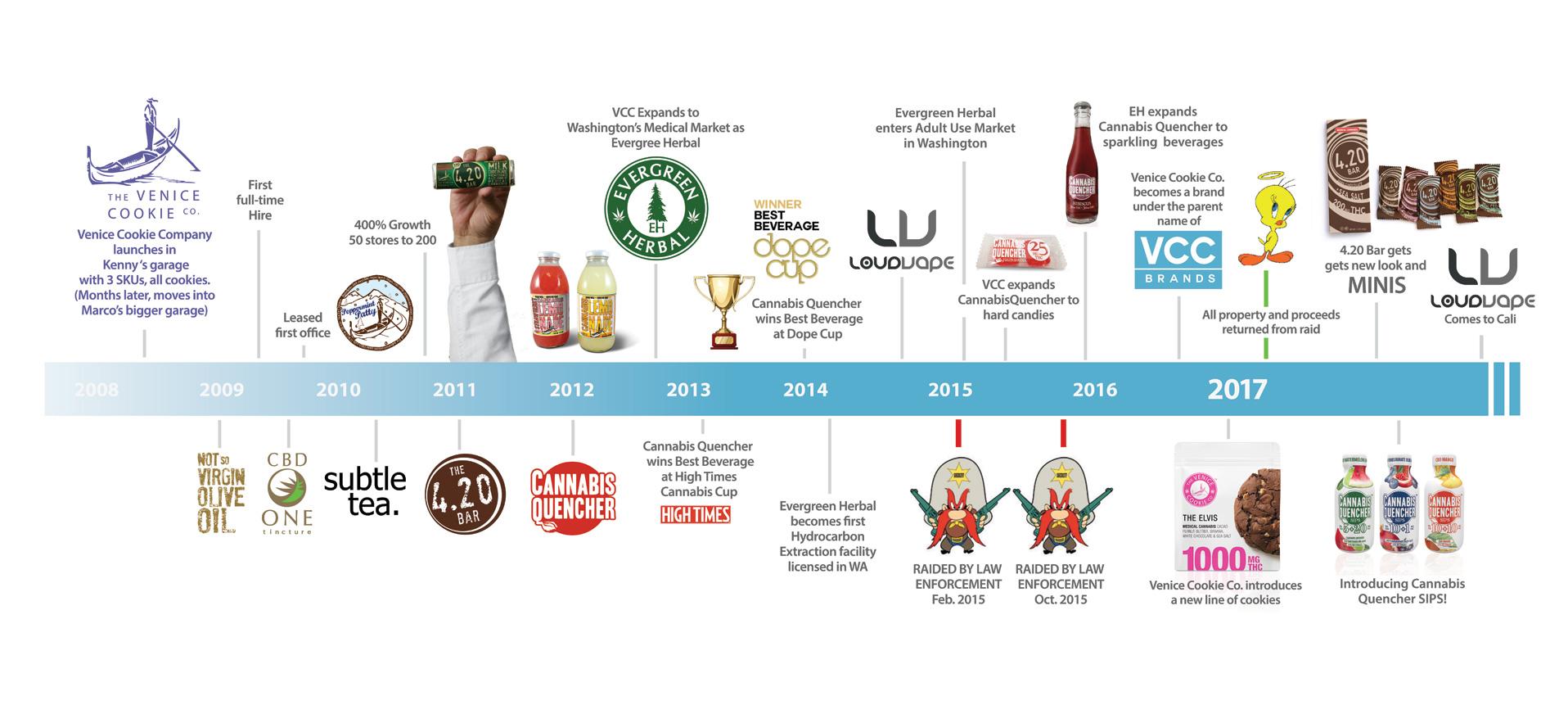 VCC-Brands-Timeline-R3